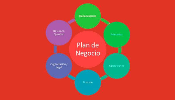 Como Hacer Un Plan De Negocios Paso a Paso